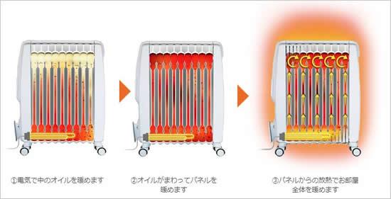デロンギオイルヒーターの仕組みはオイルを電気で温める