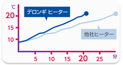 デロンギ ヒーターは速暖性No1+室温を常に一定キープ